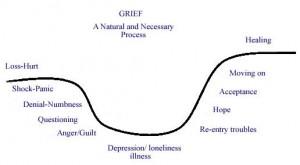 grief_curve